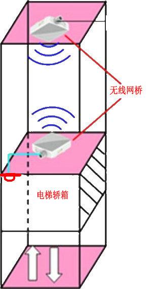 电梯轿箱无线网桥安装示意图