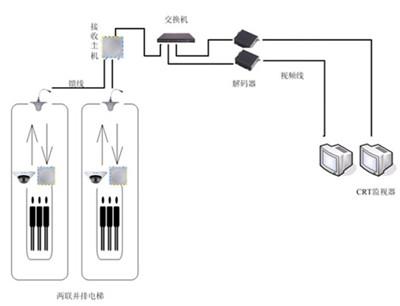 电梯电力网络监控摄像头安装示意图