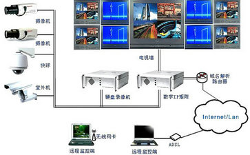 视频监控 > 模拟监控系统,闭路监控系统常见故障分析