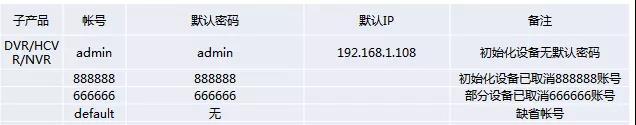大华NVR/DVR账户图示