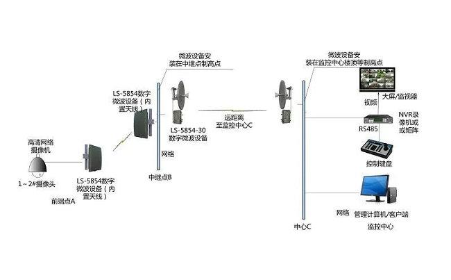 视频监控常用的几种无线传输方式(图2)