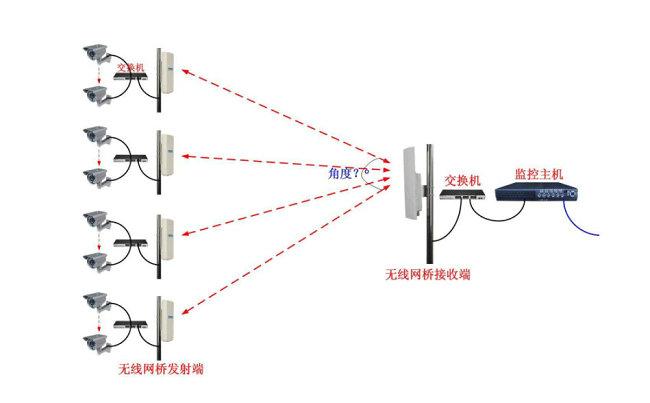 视频监控常用的几种无线传输方式(图1)