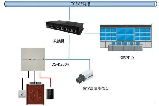 门禁系统与视频监控系统联动