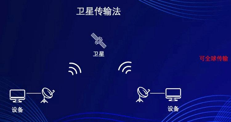 卫星传输法(传输距离全球传播)