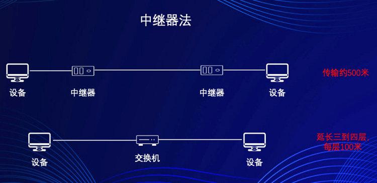 中继器法(传输距离约500米)