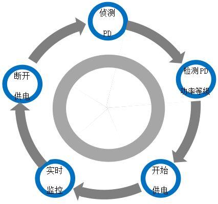PoE以太网供电工作过程
