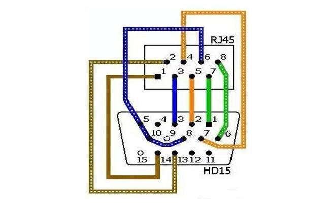 VGA管脚定义