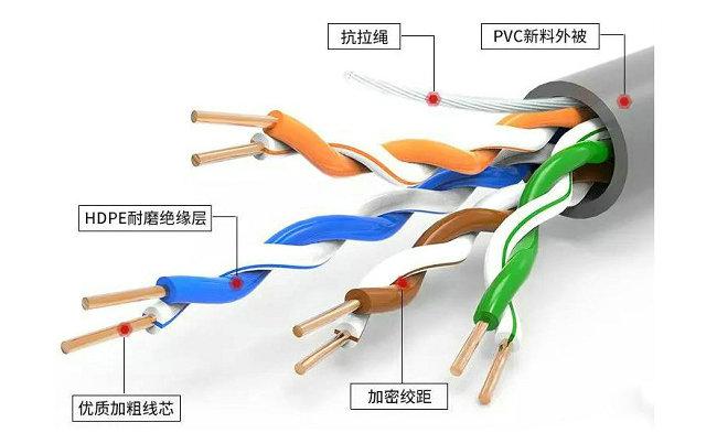 网线内部结构图