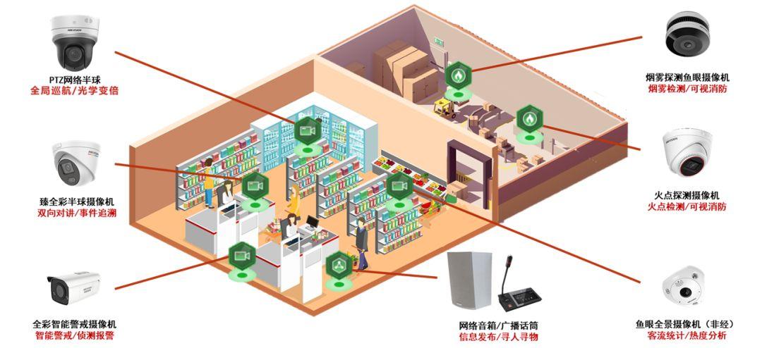 海康威视超市防盗报警及客流量统计系统方案设计