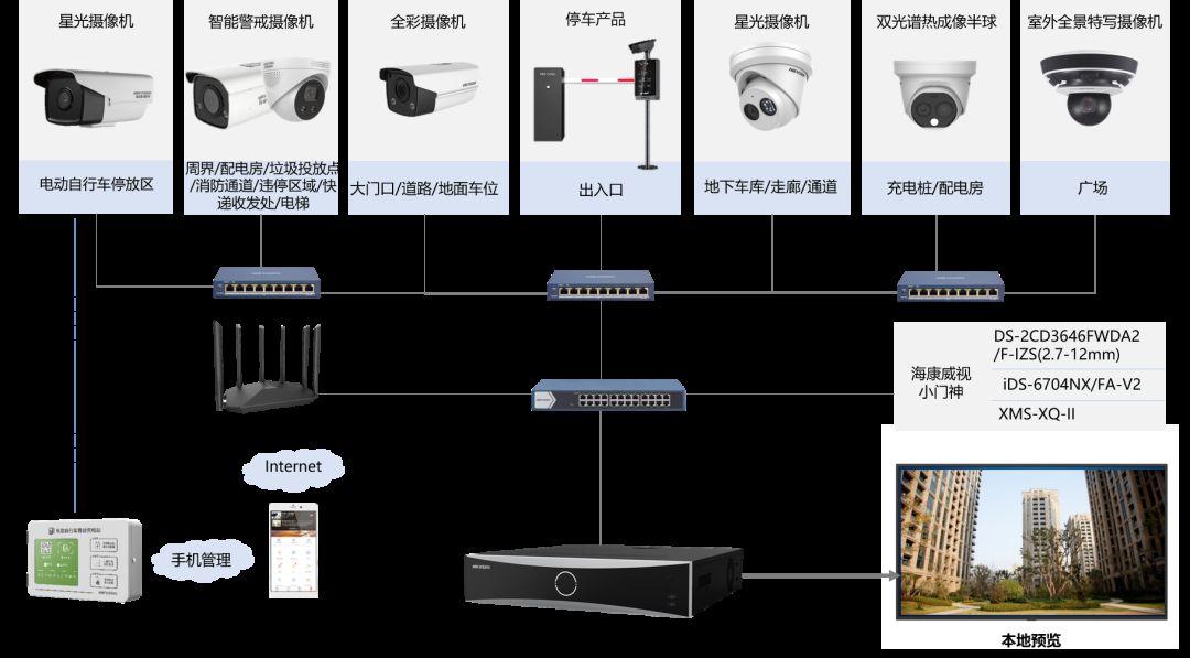 小区视频监控系统拓扑图