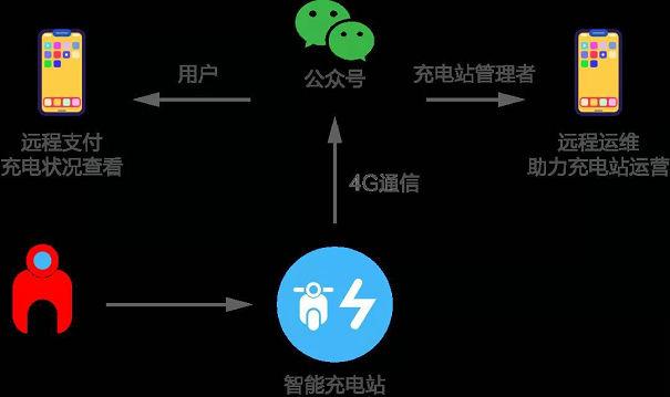 电动车充电收费系统