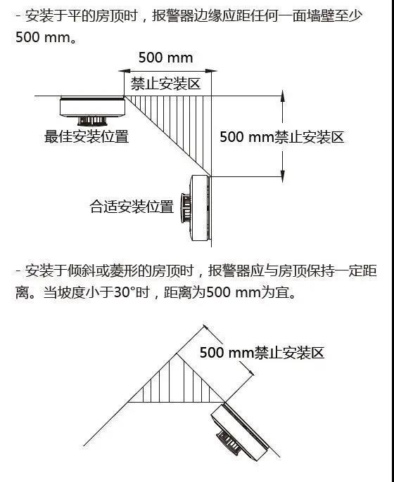 海康威视烟感探测器安装图