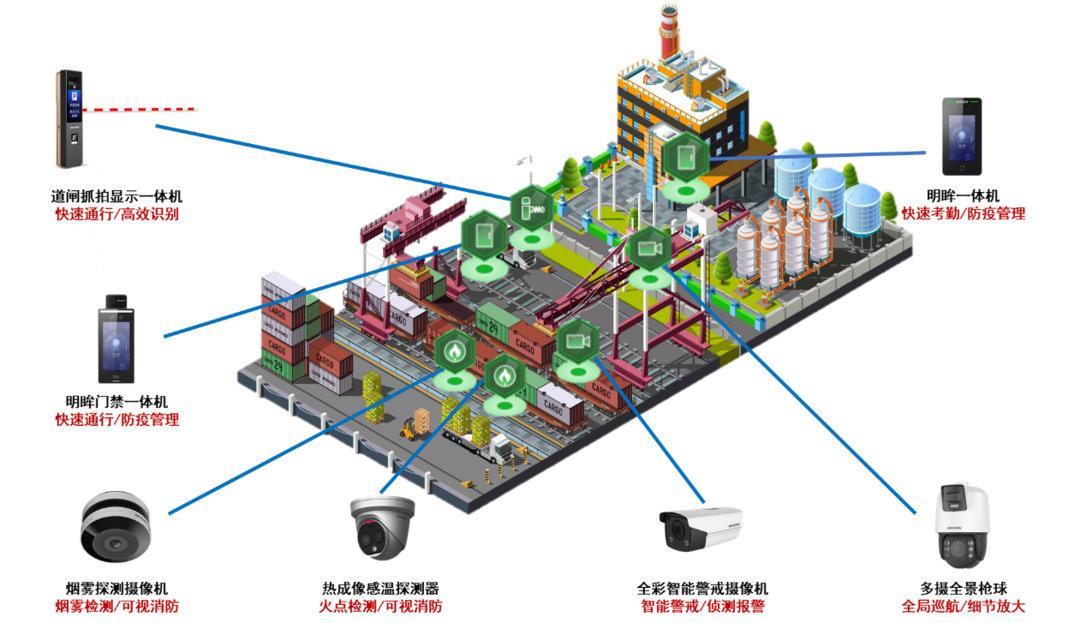 海康威视中小型工厂安防监控方案设计图