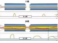 单模光纤和多模光纤的区别?