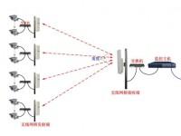 视频监控常用的几种无线传输方式