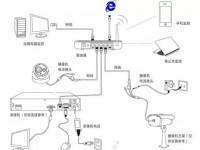 监控系统电源和电源线使用与选择